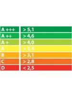 Что такое энергоэффективность кондиционера? Коэффициенты энергоэффективности EER и COP