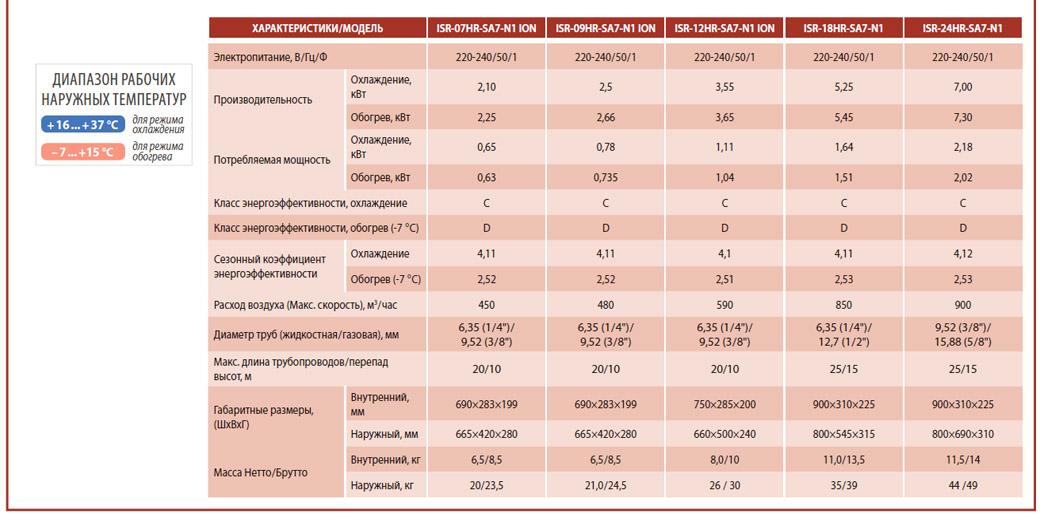 Кондиционер Idea ISR-12HR-SA7-N1 ion - Мариуполь, купить по лучшей цене с доставкой и установкой. ☎: (098) 52-54-000, хорошие отзывы, характеристики